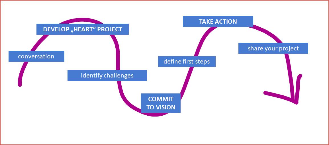 Prozess klimanachhaltiges Verhalten